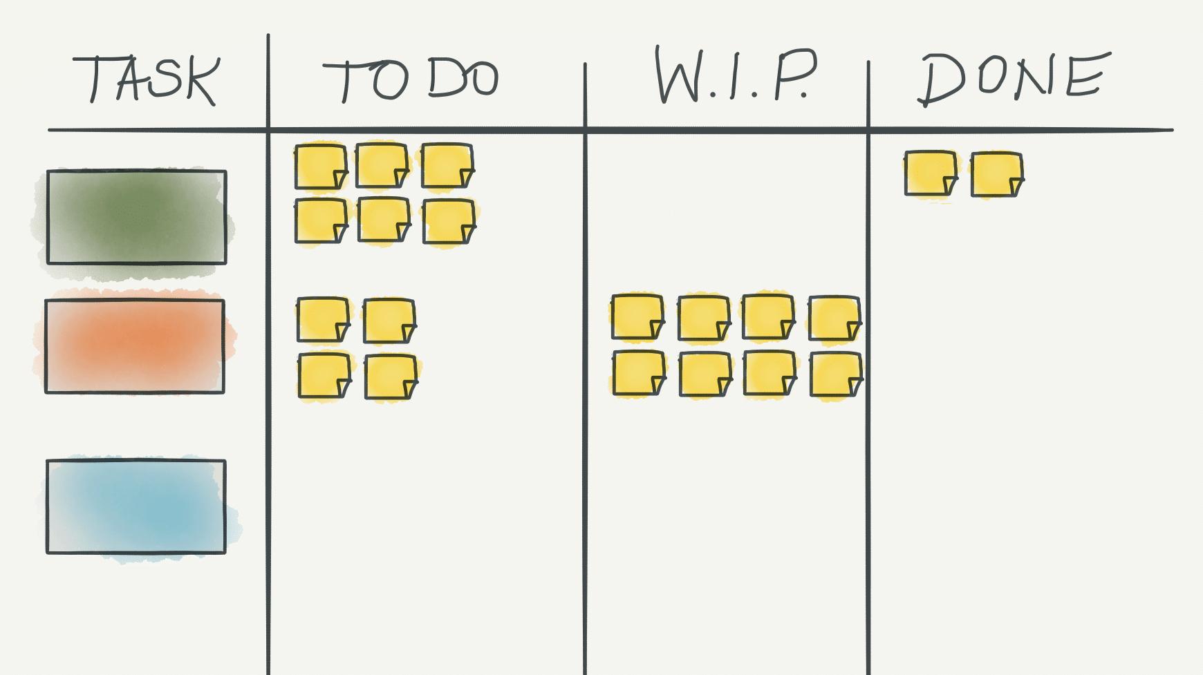 Scrum im Vertrieb - das agile Taskboard