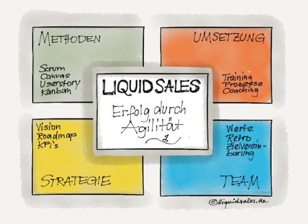 Agile Sales Training, Agile Methoden im Verkauf, Agiler Verkauf, Agile Arbeitsweise im Vertrieb